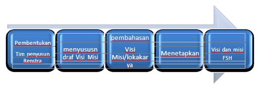 Gambar 1.1. Mekanisme Penyusunan Visi, Misi, Tujuan, Sasaran, Fakultas Syariah dan Hukum Institut Agama Islam (IAI) DDI Polewali Mandar.